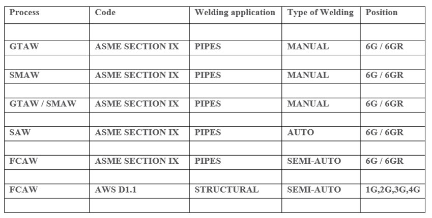 Welding-processes-used